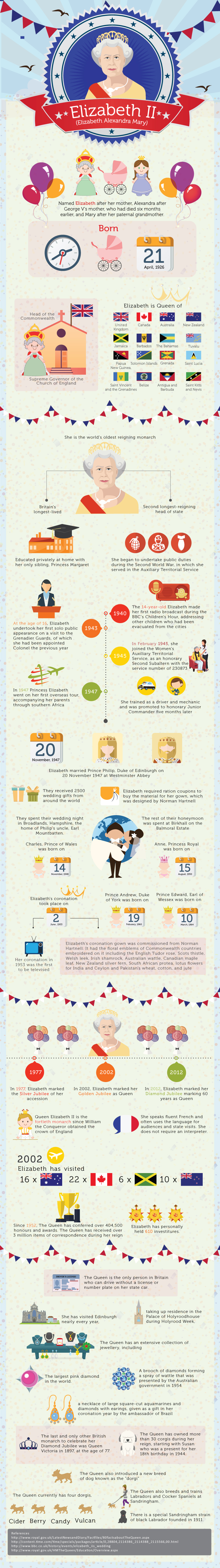 An infographic to celebrate the Queen's birthday